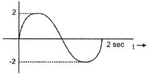 Plus One Physics Chapter Wise Questions and Answers Chapter 14 Oscillations 4M Q5.1