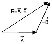 Plus One Physics Notes Chapter 4 Motion in a Plane 17