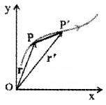 Plus One Physics Notes Chapter 4 Motion in a Plane 2