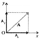 Plus One Physics Notes Chapter 4 Motion in a Plane 23