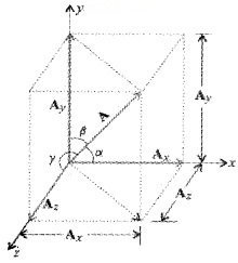 Plus One Physics Notes Chapter 4 Motion in a Plane 27