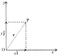 Plus One Physics Notes Chapter 4 Motion in a Plane 37