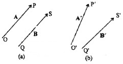 Plus One Physics Notes Chapter 4 Motion in a Plane 4