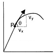 Plus One Physics Notes Chapter 4 Motion in a Plane 43