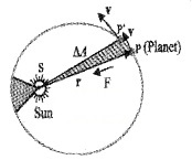 Plus One Physics Notes Chapter 8 Gravitation 3