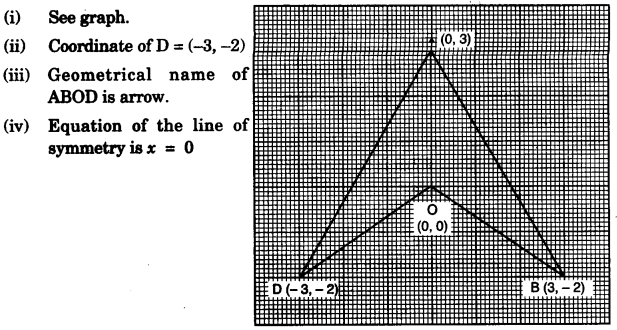 ICSE Maths Question Paper 2010 Solved for Class 10 14