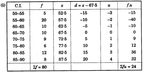 ICSE Maths Question Paper 2011 Solved for Class 10 31