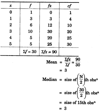 ICSE Maths Question Paper 2015 Solved for Class 10 12