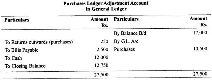 ISC Accounts Question Paper 2010 Solved for Class 12 10