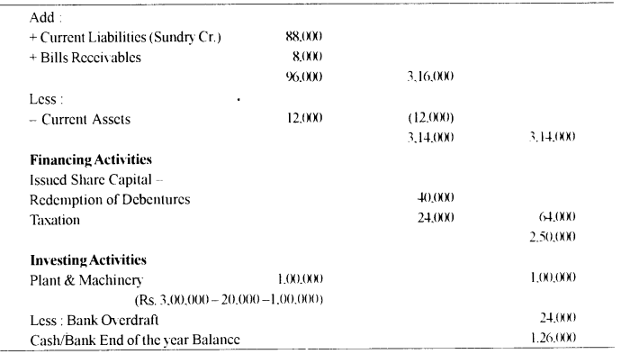 ISC Accounts Question Paper 2010 Solved for Class 12 23