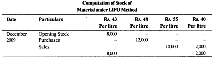 ISC Accounts Question Paper 2010 Solved for Class 12 26