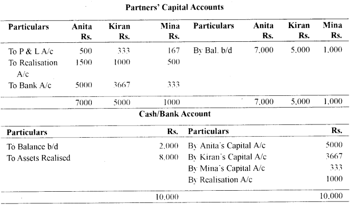 ISC Accounts Question Paper 2010 Solved for Class 12 5