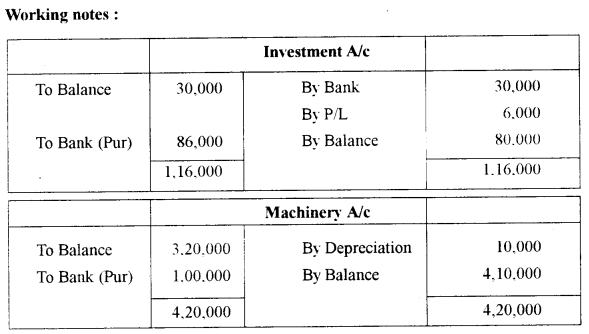 ISC Accounts Question Paper 2011 Solved for Class 12 13