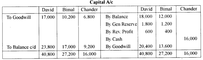 ISC Accounts Question Paper 2011 Solved for Class 12 23
