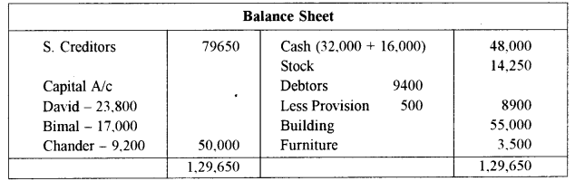 ISC Accounts Question Paper 2011 Solved for Class 12 24