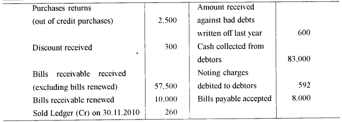 ISC Accounts Question Paper 2011 Solved for Class 12 7
