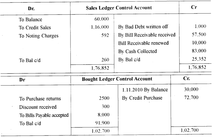 ISC Accounts Question Paper 2011 Solved for Class 12 8
