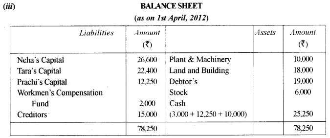 ISC Accounts Question Paper 2013 Solved for Class 12 24