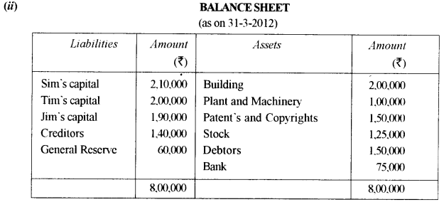 ISC Accounts Question Paper 2013 Solved for Class 12 36