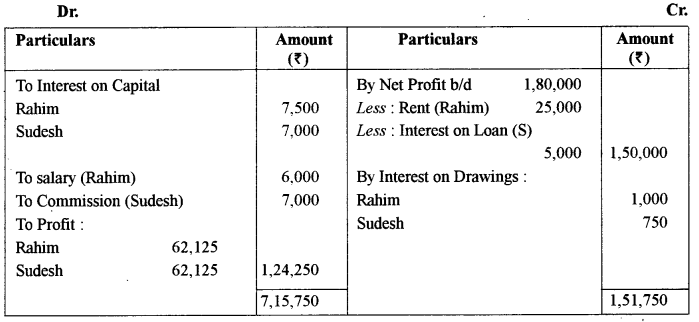 ISC Accounts Question Paper 2014 Solved for Class 12 16