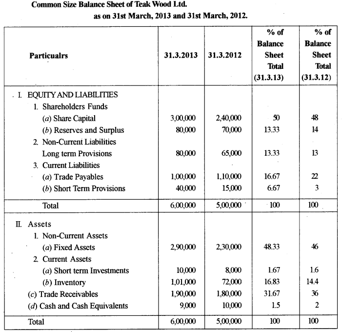 ISC Accounts Question Paper 2014 Solved for Class 12 29