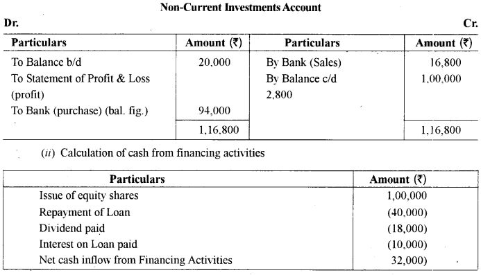 ISC Accounts Question Paper 2014 Solved for Class 12 35