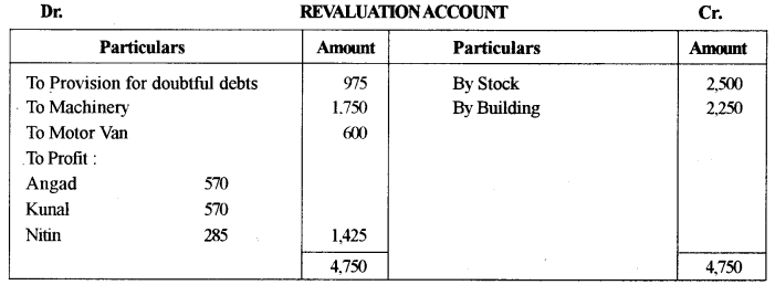 ISC Accounts Question Paper 2014 Solved for Class 12 9