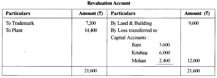 ISC Accounts Question Paper 2015 Solved for Class 12 13
