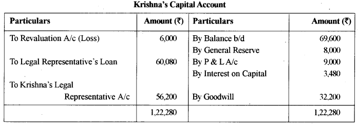 ISC Accounts Question Paper 2015 Solved for Class 12 14
