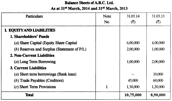 ISC Accounts Question Paper 2015 Solved for Class 12 28
