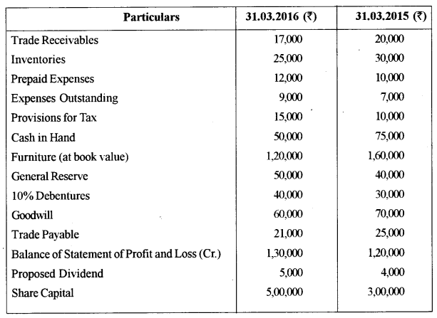 ISC Accounts Question Paper 2017 Solved for Class 12 33