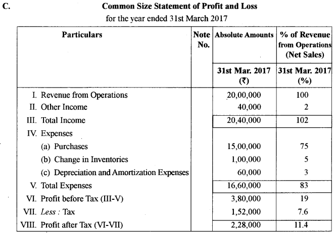 ISC Accounts Question Paper 2018 Solved for Class 12 40