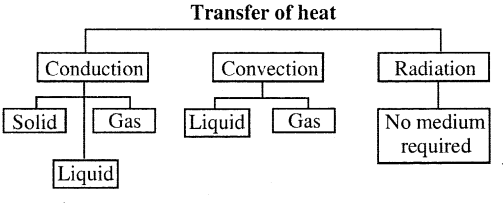 Selina Concise Physics Class 7 ICSE Solutions Chapter 5 Heat 7