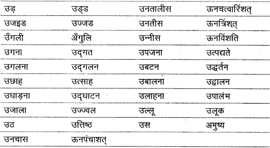 शब्द (Shabd) (शब्द-विचार) - परिभाषा, भेद और उदाहरण हिन्दी व्याकरण 11