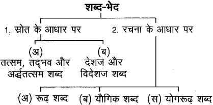 शब्द (Shabd) (शब्द-विचार) - परिभाषा, भेद और उदाहरण हिन्दी व्याकरण 2