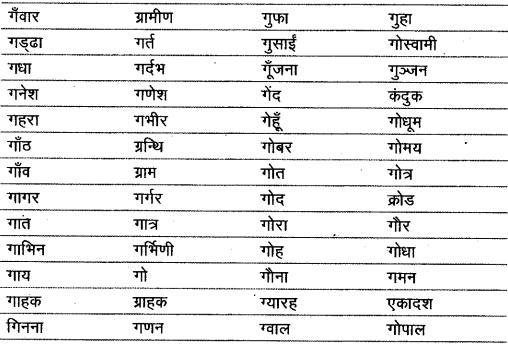 शब्द (Shabd) (शब्द-विचार) - परिभाषा, भेद और उदाहरण हिन्दी व्याकरण 20