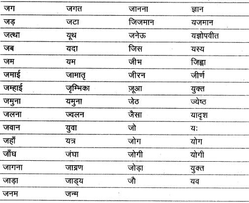 शब्द (Shabd) (शब्द-विचार) - परिभाषा, भेद और उदाहरण हिन्दी व्याकरण 25