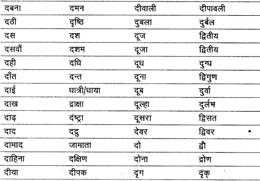 शब्द (Shabd) (शब्द-विचार) - परिभाषा, भेद और उदाहरण हिन्दी व्याकरण 33