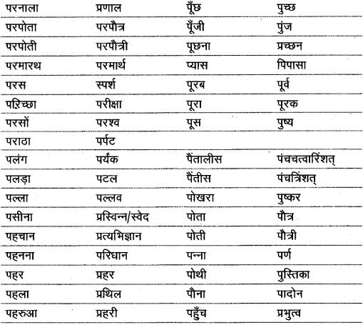 शब्द (Shabd) (शब्द-विचार) - परिभाषा, भेद और उदाहरण हिन्दी व्याकरण 37