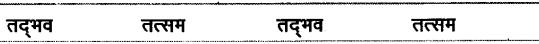 शब्द (Shabd) (शब्द-विचार) - परिभाषा, भेद और उदाहरण हिन्दी व्याकरण 4