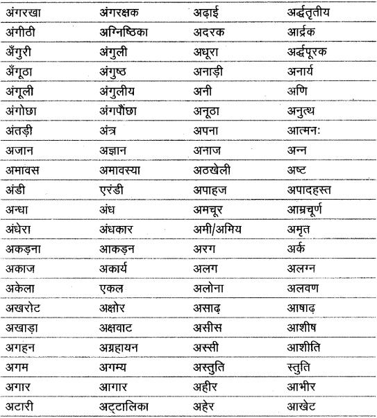 शब्द (Shabd) (शब्द-विचार) - परिभाषा, भेद और उदाहरण हिन्दी व्याकरण 5