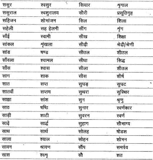 शब्द (Shabd) (शब्द-विचार) - परिभाषा, भेद और उदाहरण हिन्दी व्याकरण 50