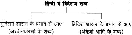 शब्द (Shabd) (शब्द-विचार) - परिभाषा, भेद और उदाहरण हिन्दी व्याकरण 54