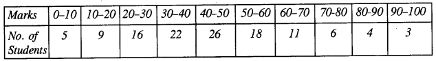 ICSE Maths Question Paper 2019 Solved for Class 10 40