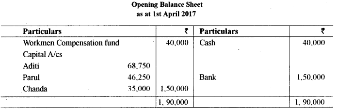 ISC Accounts Question Paper 2019 Solved for Class 12 20