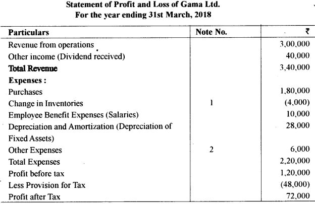 ISC Accounts Question Paper 2019 Solved for Class 12 39