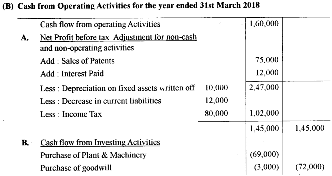 ISC Accounts Question Paper 2019 Solved for Class 12 45