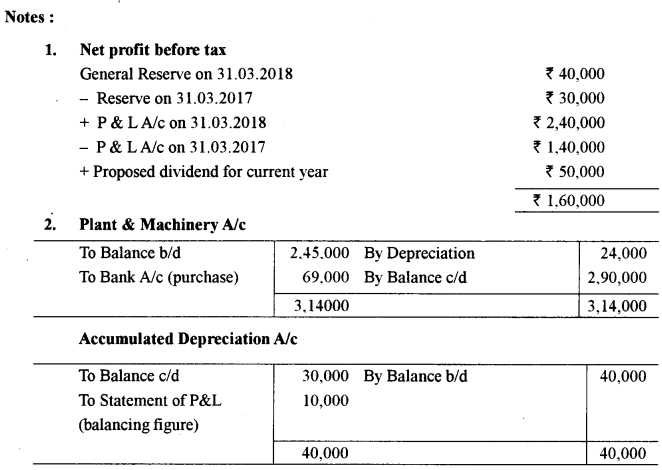 ISC Accounts Question Paper 2019 Solved for Class 12 47