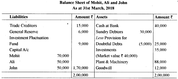 ISC Accounts Question Paper 2019 Solved for Class 12 5
