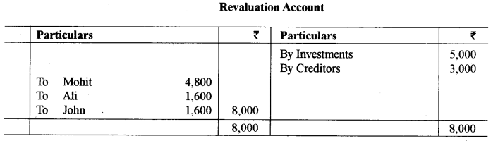 ISC Accounts Question Paper 2019 Solved for Class 12 8